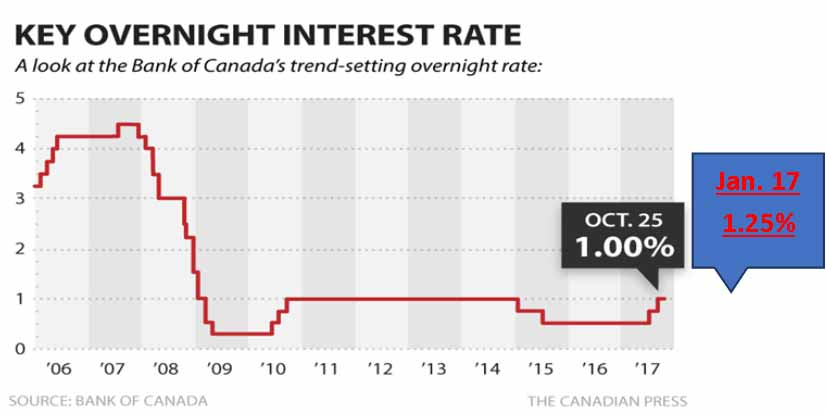 Interest Rates Up – How This Affects You