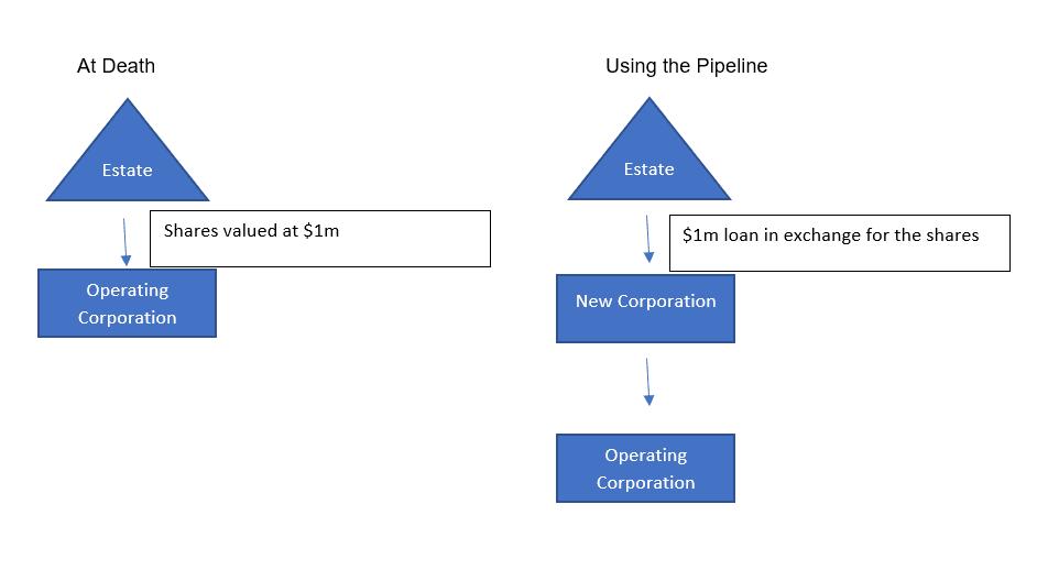 The Pipeline Plan